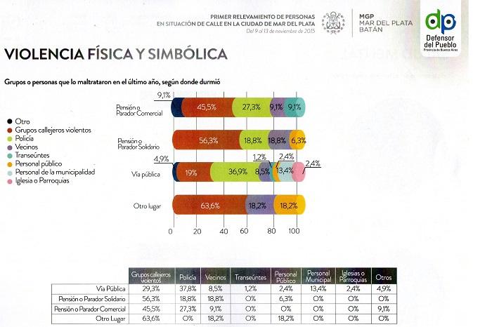 Gráficos Censo personas en situación de calle