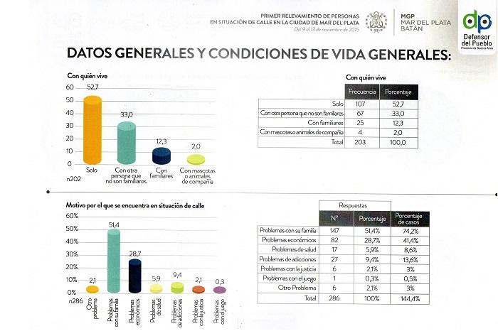 Gráficos Censo personas en situación de calle1
