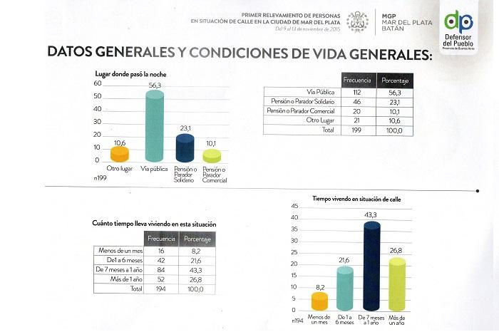 Gráficos Censo personas en situación de calle2