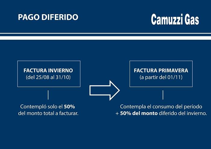 Camuzzi - Placa Pago diferido