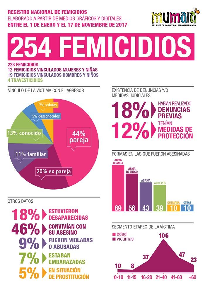 Infografía 2017 violencia de género Mumalá