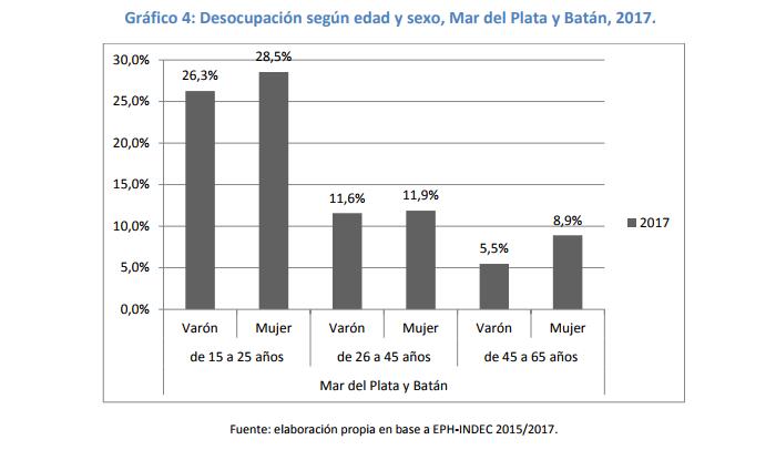 Grafico desocupacion mujeres