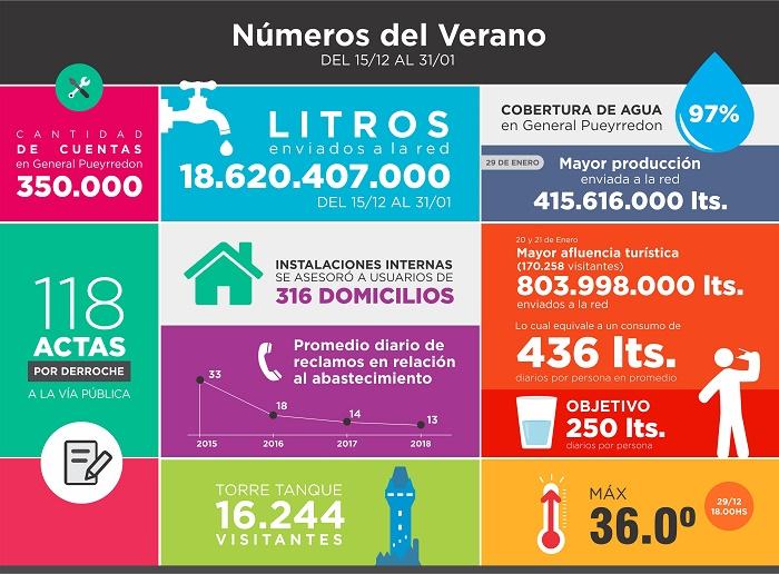 Infografía y números Verano 2018
