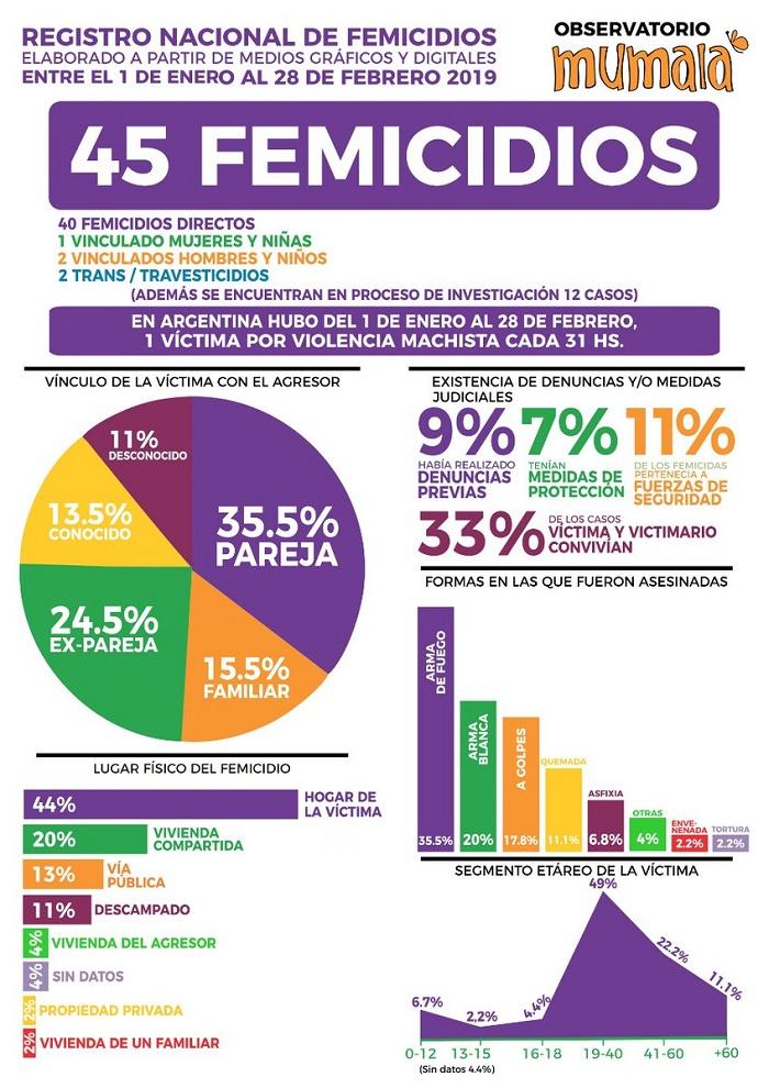 Registro de Femicidios Mumalá 2019