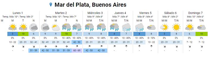 pronostico lluvias y nevadas