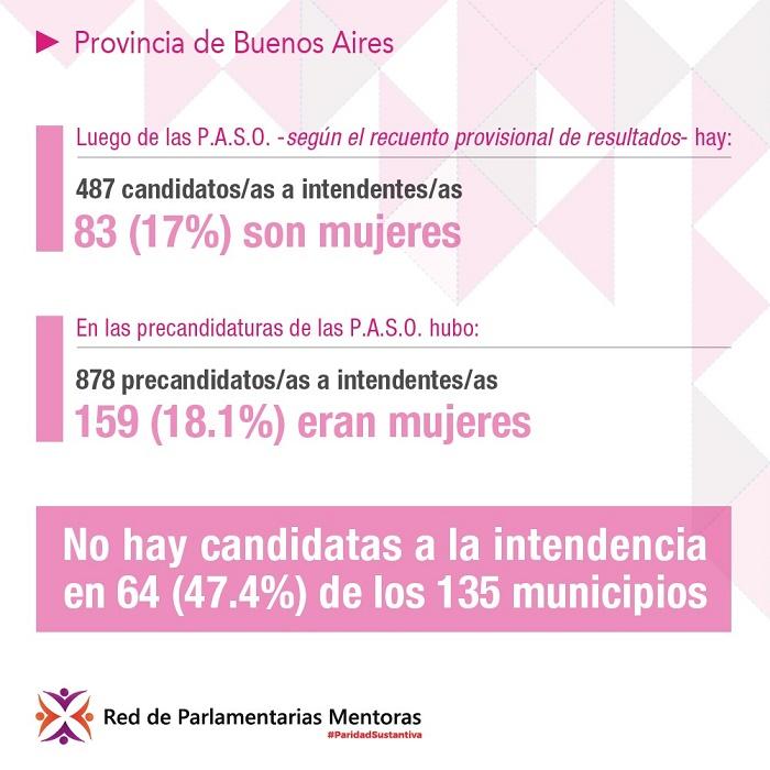 Mujeres candidatas a la intendencia-datos provisionales