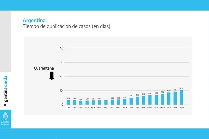 informe coronavirus en argentina (12) cuarentena