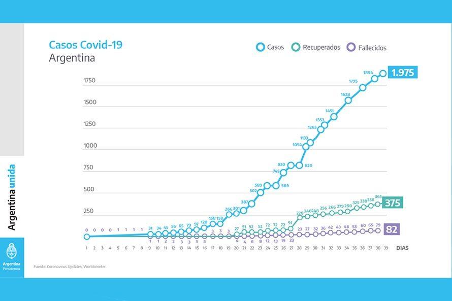 informe coronavirus en argentina (2) cuarentena