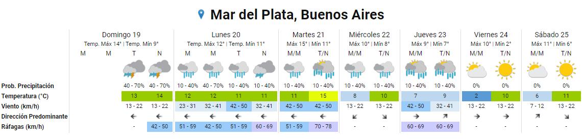 alerta meteorológico Mar del Plata