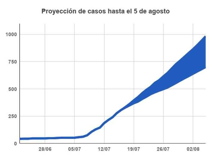 proyección de casos de coronavirus en mar del plata