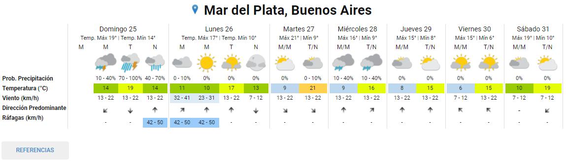 El SMN emitió un alerta meteorológico para Mar del Plata.