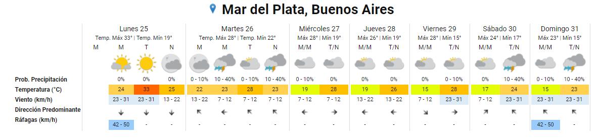 pronóstico Mar del Plata