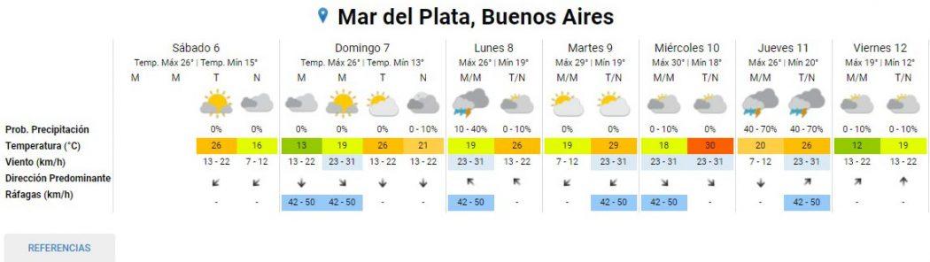 Pronóstico extendido para Mar del Plata