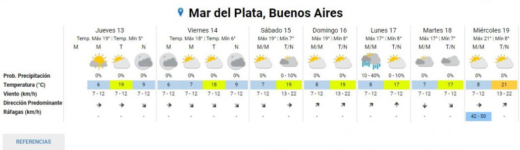 Cuáles son las proyecciones del pronóstico para Mar del Plata para el fin de semana