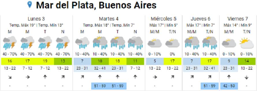 Pronóstico para Mar del Plata