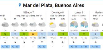 El pronóstico para Mar del Plata.