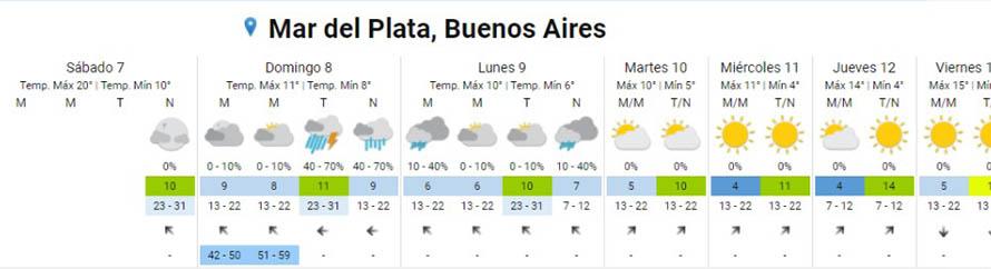 Emiten un alerta meteorológico para Mar del Plata.